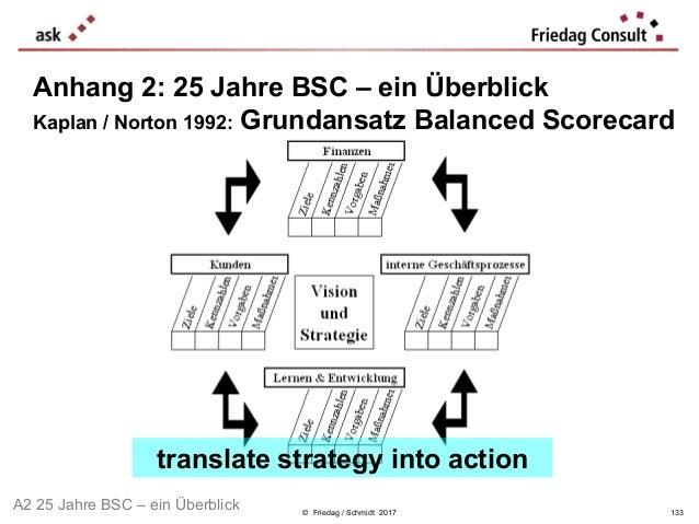 © Friedag / Schmidt 2017 Anhang 2: 25 Jahre BSC – ein Überblick Kaplan / Norton 1992: Grundansatz Balanced Scorecard trans...