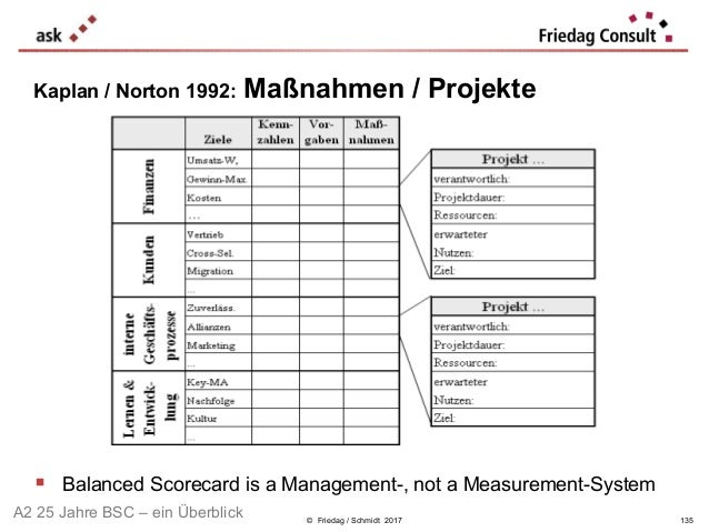 © Friedag / Schmidt 2017 Kaplan / Norton 1992: Maßnahmen / Projekte  Balanced Scorecard is a Management-, not a Measureme...