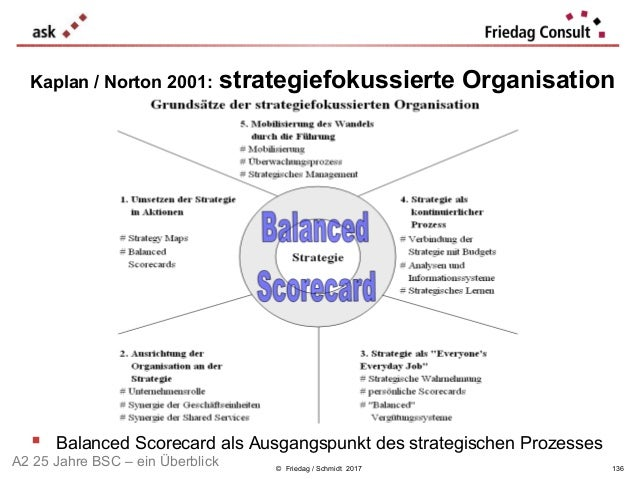 © Friedag / Schmidt 2017 Kaplan / Norton 2001: strategiefokussierte Organisation  Balanced Scorecard als Ausgangspunkt de...