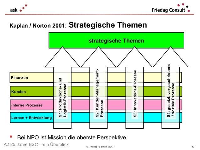 © Friedag / Schmidt 2017 Kaplan / Norton 2001: Strategische Themen  Bei NPO ist Mission die oberste Perspektive Lernen + ...
