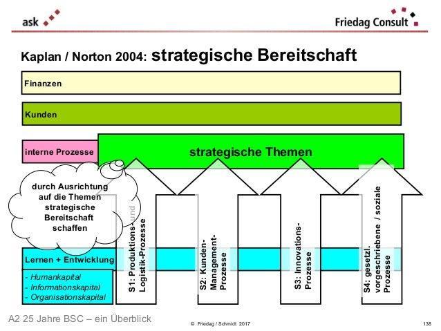 © Friedag / Schmidt 2017 Kaplan / Norton 2004: strategische Bereitschaft Lernen + Entwicklung Finanzen Kunden interne Proz...