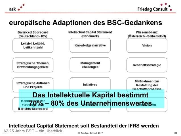 © Friedag / Schmidt 2017 Das Intellektuelle Kapital bestimmt 70% – 80% des Unternehmenswertes Intellectual Capital Stateme...