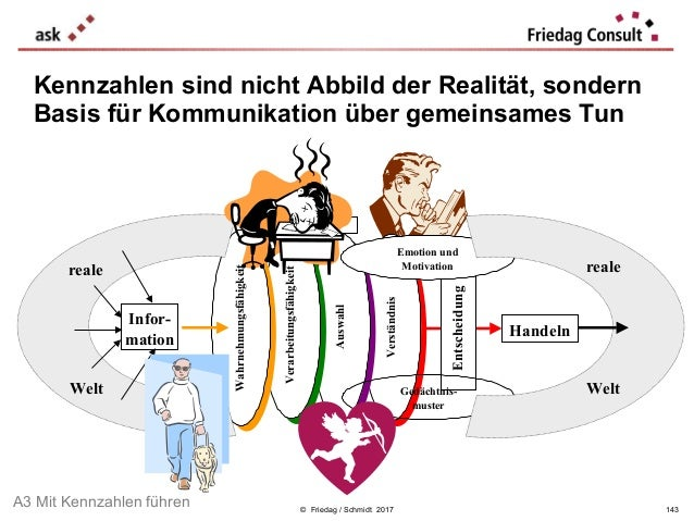 © Friedag / Schmidt 2017 Kennzahlen sind nicht Abbild der Realität, sondern Basis für Kommunikation über gemeinsames Tun I...