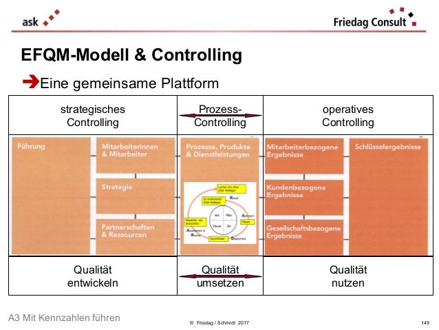 © Friedag / Schmidt 2017 EFQM-Modell & Controlling strategisches Controlling operatives Controlling Prozess- Controlling Q...