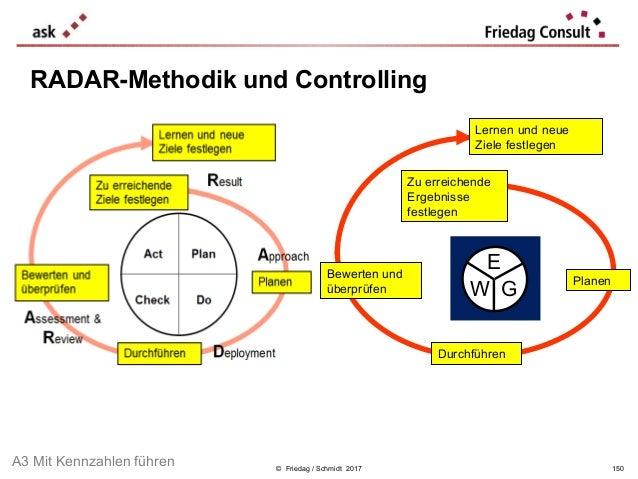 © Friedag / Schmidt 2017 RADAR-Methodik und Controlling Zu erreichende Ergebnisse festlegen Planen Durchführen Bewerten un...