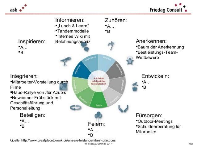© Friedag / Schmidt 2017 Anerkennen: Baum der Anerkennung Bestleistungs-Team- Wettbewerb Fürsorgen: Outdoor-Meetings S...