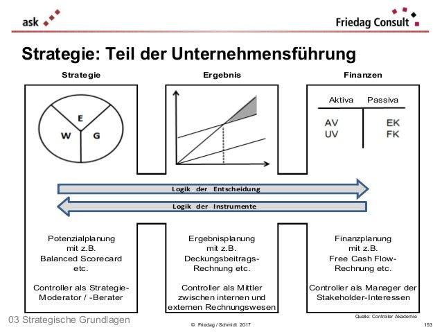 © Friedag / Schmidt 2017 Strategie: Teil der Unternehmensführung Aktiva . Passiva Strategie Ergebnis Finanzen Potenzialpla...
