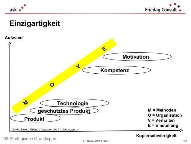© Friedag / Schmidt 2017 Einzigartigkeit Kopierschwierigkeit Produkt geschütztes Produkt Technologie Kompetenz Motivation ...
