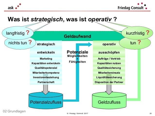 © Friedag / Schmidt 2017 Geldaufwand GeldzuflussPotenzialzufluss entwickeln ausschöpfen Aufträge / Vertrieb Kapazitäten nu...