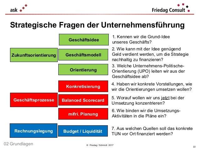 © Friedag / Schmidt 2017 Strategische Fragen der Unternehmensführung Geschäftsidee Orientierung Geschäftsmodell Konkretisi...