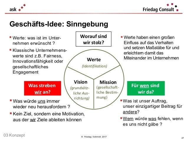 © Friedag / Schmidt 2017 Geschäfts-Idee: Sinngebung Werte (Identifikation) Vision (grundsätz- liche Aus- richtung) Mission...