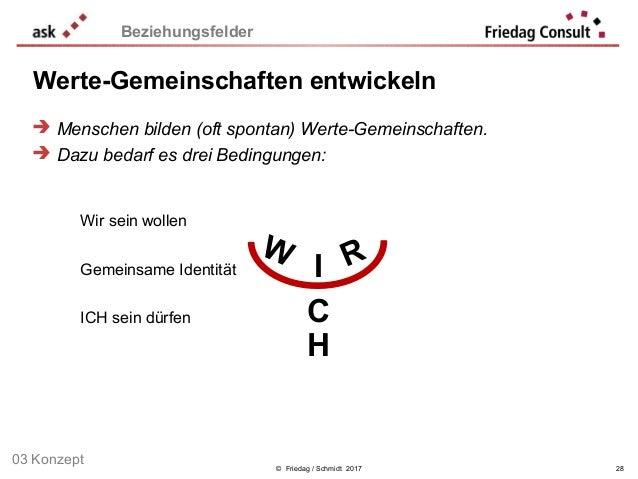 Werte-Gemeinschaften entwickeln © Friedag / Schmidt 2017 28 Beziehungsfelder W RI C H Wir sein wollen Gemeinsame Identität...