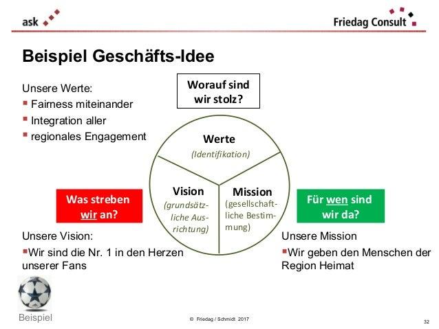 © Friedag / Schmidt 2017 Beispiel Geschäfts-Idee Werte (Identifikation) Vision (grundsätz- liche Aus- richtung) Mission (g...