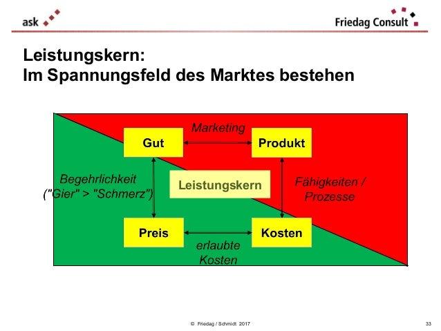 © Friedag / Schmidt 2017 Leistungskern: Im Spannungsfeld des Marktes bestehen 33 Leistungskern