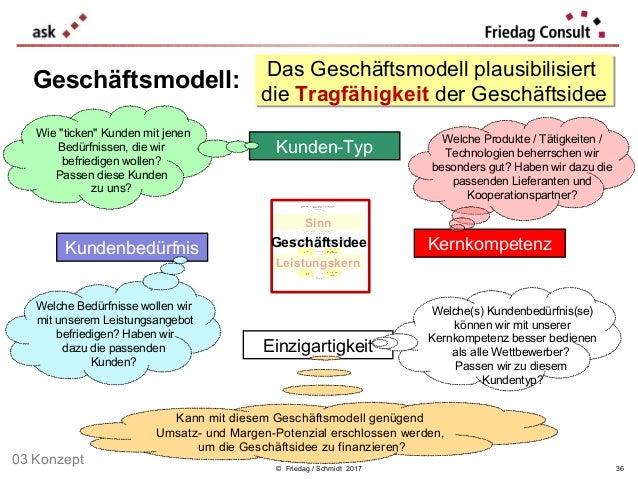 Das Geschäftsmodell plausibilisiert die Tragfähigkeit der Geschäftsidee Das Geschäftsmodell plausibilisiert die Tragfähigk...