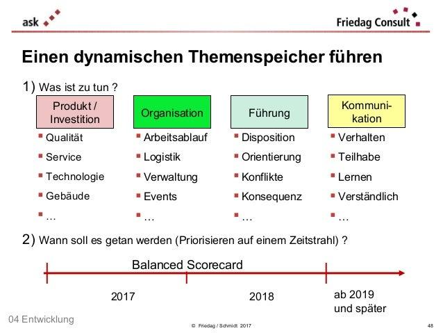 © Friedag / Schmidt 2017 48 Einen dynamischen Themenspeicher führen 1) Was ist zu tun ? 2) Wann soll es getan werden (Prio...