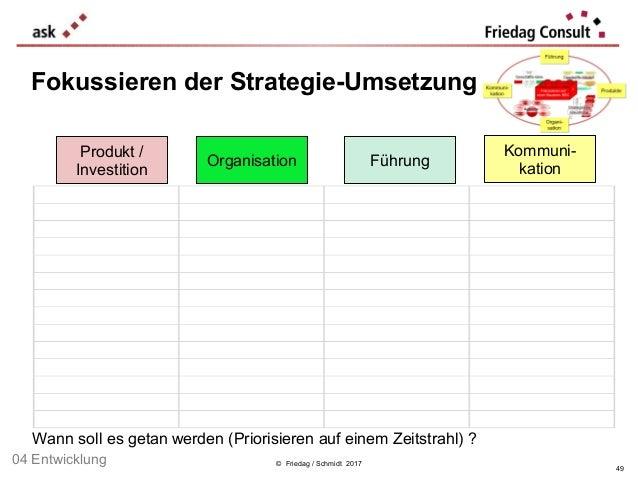 © Friedag / Schmidt 2017 Fokussieren der Strategie-Umsetzung 49 04 Entwicklung Produkt / Investition Organisation Kommuni-...