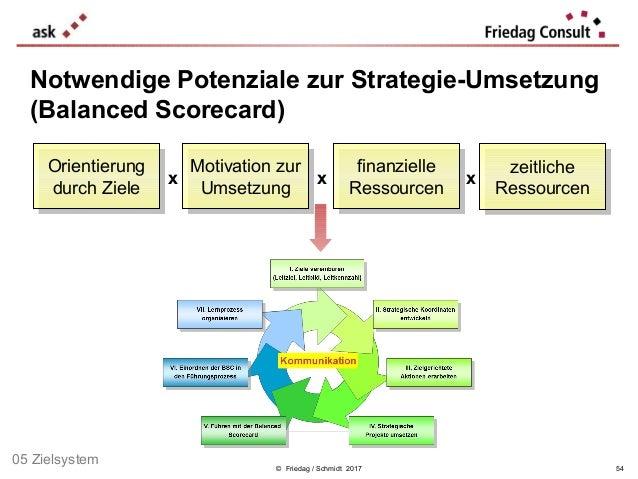 © Friedag / Schmidt 2017 54 Orientierung durch Ziele Orientierung durch Ziele finanzielle Ressourcen finanzielle Ressource...
