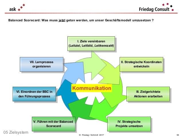 © Friedag / Schmidt 2017 II. Strategische Koordinaten entwickeln II. Strategische Koordinaten entwickeln I. Ziele vereinba...