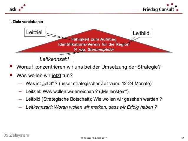 © Friedag / Schmidt 2017  Worauf konzentrieren wir uns bei der Umsetzung der Strategie?  Was wollen wir jetzt tun? − Was...
