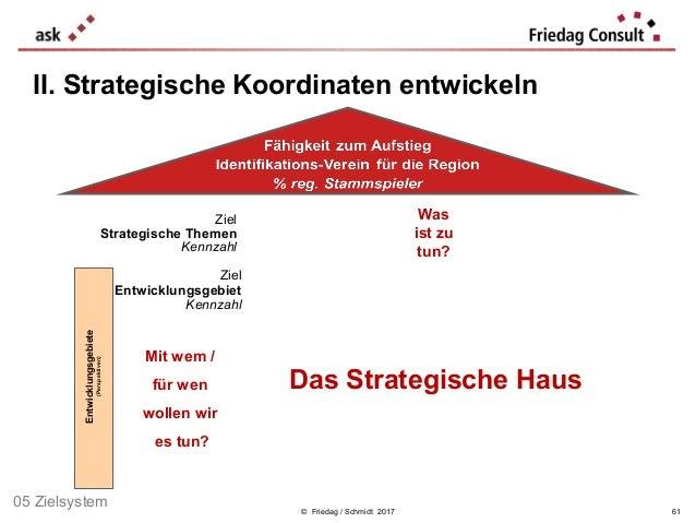 Ziel Strategische Themen Kennzahl © Friedag / Schmidt 2017 II. Strategische Koordinaten entwickeln Was ist zu tun? Mit wem...