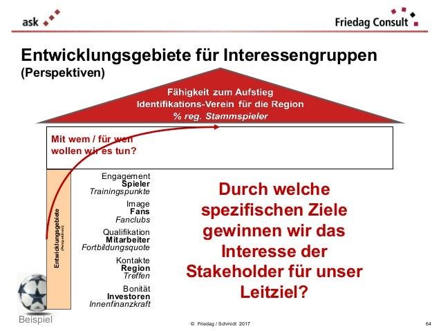 © Friedag / Schmidt 2017 Entwicklungsgebiete für Interessengruppen (Perspektiven) Ziel Strategische Themen Kennzahl mehr Z...