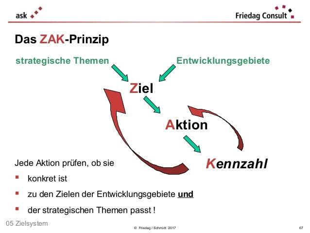 © Friedag / Schmidt 2017 Jede Aktion prüfen, ob sie  konkret ist  zu den Zielen der Entwicklungsgebiete und  der strate...