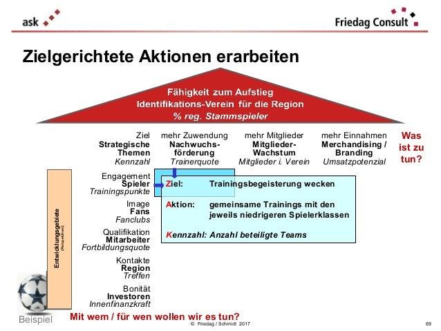 © Friedag / Schmidt 2017 Zielgerichtete Aktionen erarbeiten Ziel Strategische Themen Kennzahl mehr Zuwendung Nachwuchs- fö...