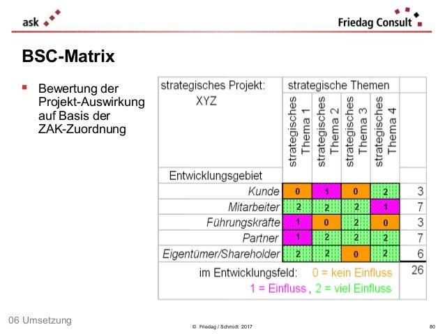 © Friedag / Schmidt 2017  Bewertung der Projekt-Auswirkung auf Basis der ZAK-Zuordnung BSC-Matrix 80 06 Umsetzung