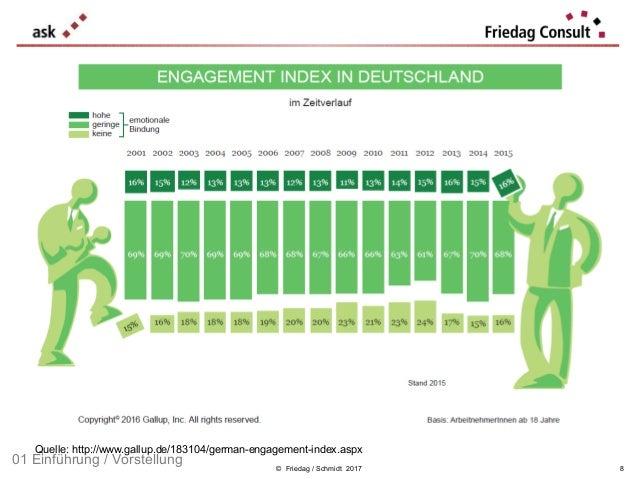 © Friedag / Schmidt 2017 Auch im Jahr 2015 ist es Führungskräften in Deutschland nicht gelungen, ihre Mitarbeiter mitzuneh...