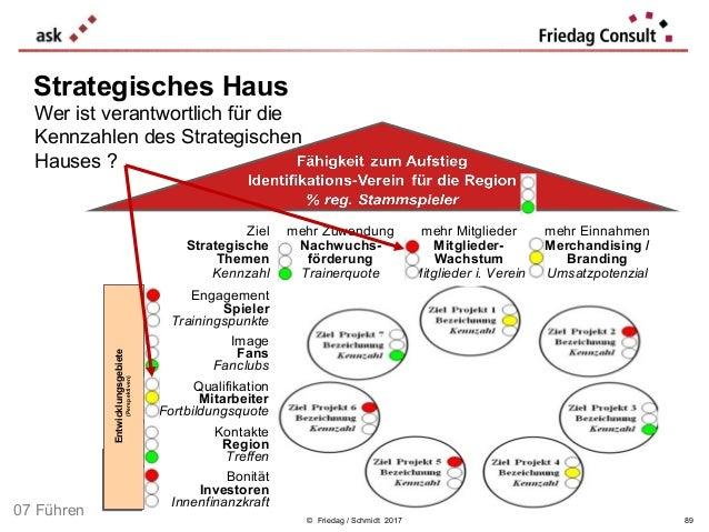 © Friedag / Schmidt 2017 Ziel Strategische Themen Kennzahl mehr Zuwendung Nachwuchs- förderung Trainerquote mehr Mitgliede...