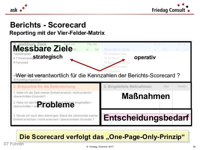 © Friedag / Schmidt 2017 Berichts - Scorecard Reporting mit der Vier-Felder-Matrix Probleme Maßnahmen Entscheidungsbedarf ...
