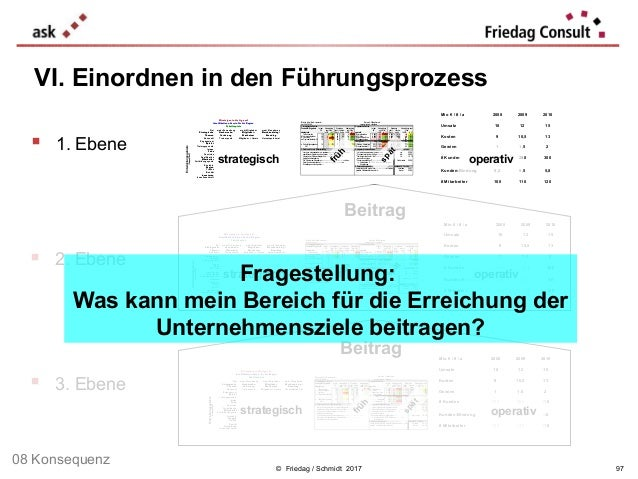 Berichts-Scorecard: Bereich: per 30.06.2009 verantwortlich: 1. strategische Zahlen 2. operative Zahlen Produkte / Ergebnis...