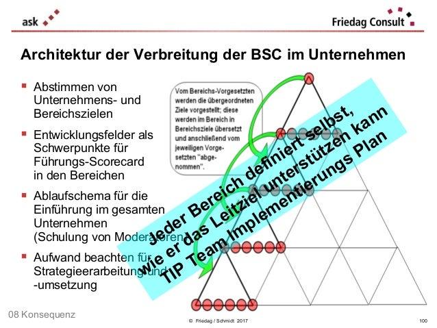 © Friedag / Schmidt 2017  Abstimmen von Unternehmens- und Bereichszielen  Entwicklungsfelder als Schwerpunkte für Führun...