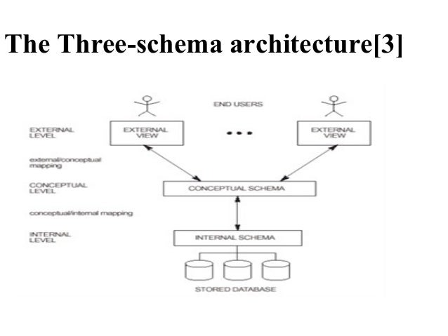 Bsc cs ii dbms u ii database system concepts and architecture the three schema architecture3 ccuart Gallery