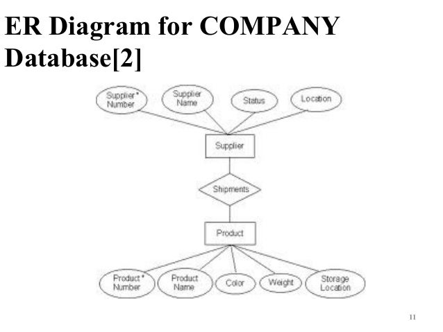 Bsc cs ii dbms u iii data modeling using er model entity relation er diagram for company database2 11 ccuart
