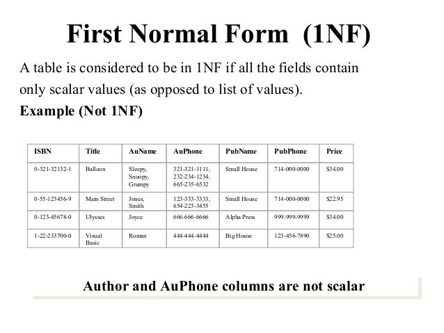 bsc-cs-iidbmsuivnormalization-5-638  Th Normal Form Example on domain/key normal form, third normal form, point slope form examples, slope-intercept form examples, exponential form examples, second normal form, sixth normal form, fifth normal form, first normal form, boyce–codd normal form, vertex form examples,