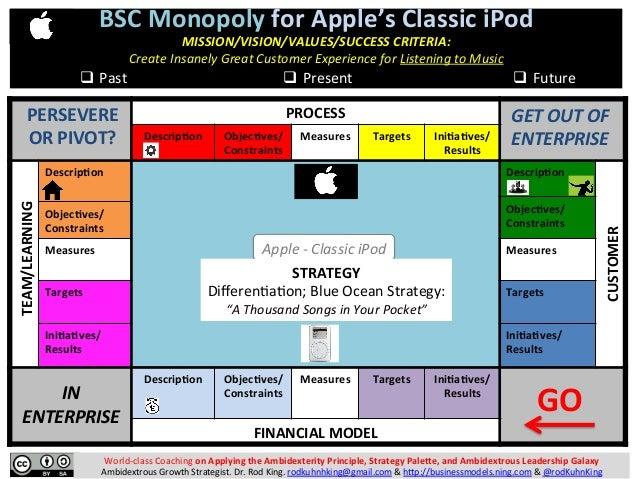 BALANCED SCORECARD (BSC) MONOPOLY: A Fun Business Modeling Game for Monopolizing Market Spaces Slide 2