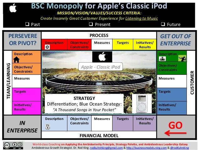 BALANCED SCORECARD (BSC) MONOPOLY: A Fun Business Modeling Game for Monopolizing Market Spaces Slide 3