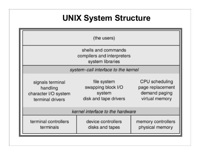 architecture of unix operating system