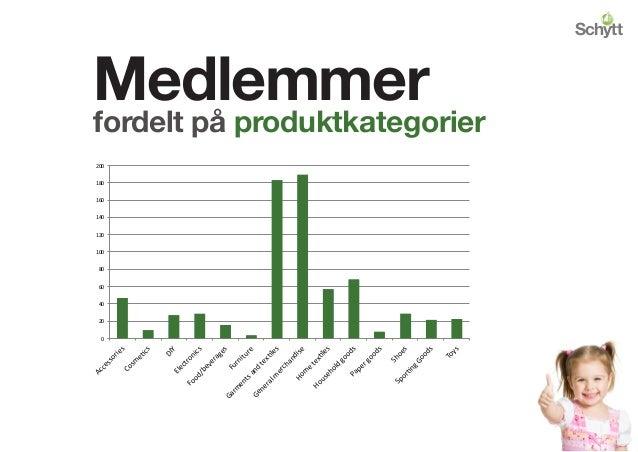 Medlemmer fordelt på produktkategorier 0   20   40   60   80   100   120   140   160   180   200   A...
