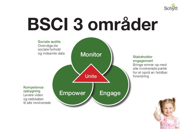 BSCI 3 områder EngageEmpower Monitor Unite Sociale audits Overvåge de sociale forhold og indsamle data Stakeholder engagem...