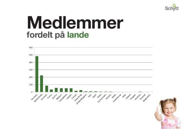 Medlemmer fordelt på lande Schytt