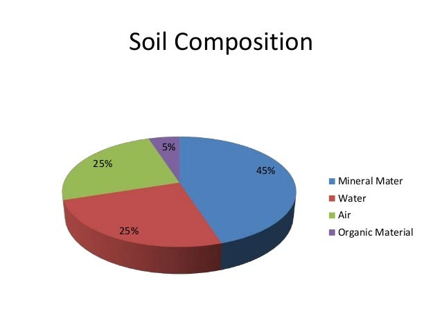 B sc micro biotech biochem i es u 3 2 soil for Soil composition definition