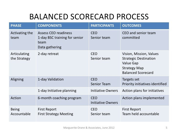 Balanced Scorecard Process For Small And Midsized Companies