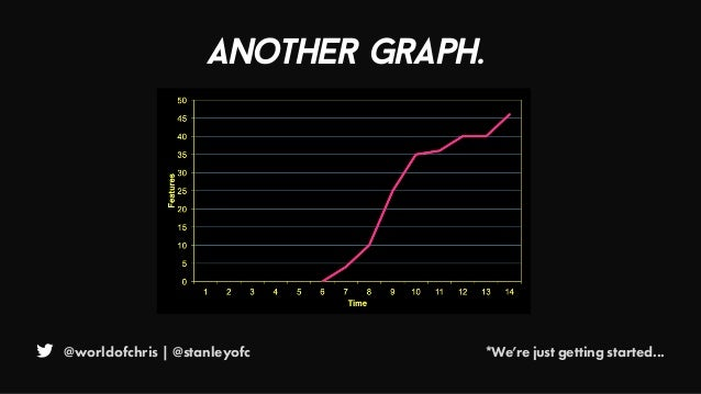 @worldofchris | @stanleyofc *We're just getting started... Another grapH.