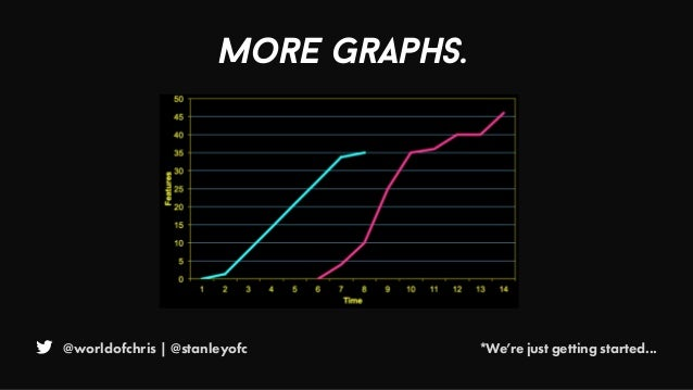 @worldofchris | @stanleyofc *We're just getting started... More Graphs.
