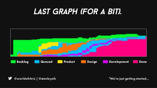 @worldofchris | @stanleyofc *We're just getting started... Last graph (for a bit). Backlog Queued Product Design Developme...