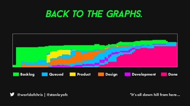 @worldofchris | @stanleyofc *It's all down hill from here... Back to the graphs. Backlog Queued Product Design Development...
