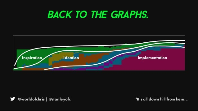 @worldofchris | @stanleyofc *It's all down hill from here... Back to the graphs. Inspiration Ideation Implementation